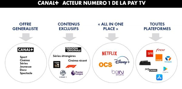 Offre PACK PAY TV CANAL+
