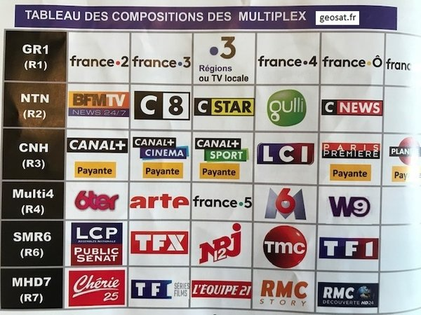 Tableau de composition des Multiplex TNT R1-R2-R3-R4-R5-R6-R7-Local